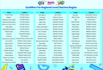 Math Mastery Position Holders - Cluster Level (Rachna)